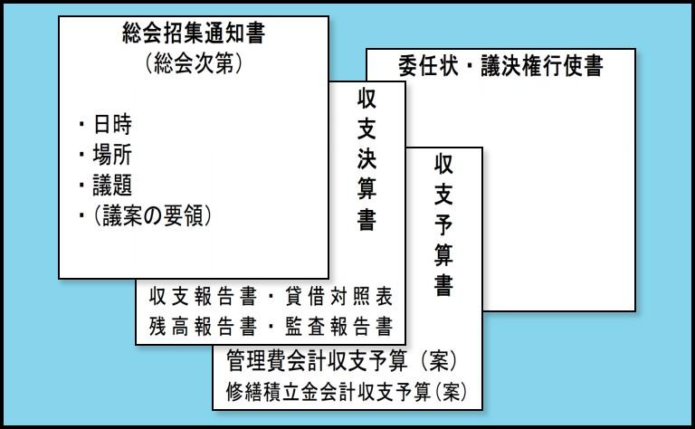 マンション管理組合の通常総会招集手続による発送書類の例